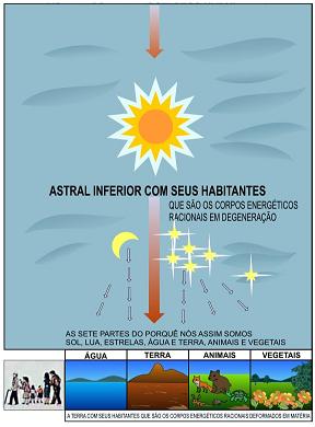 Mecânica celeste e material
